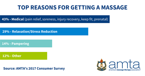 Top Reasons for Getting a Massage
